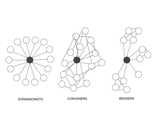 Image describing various social network types (expansionists, conveners, and brokers)