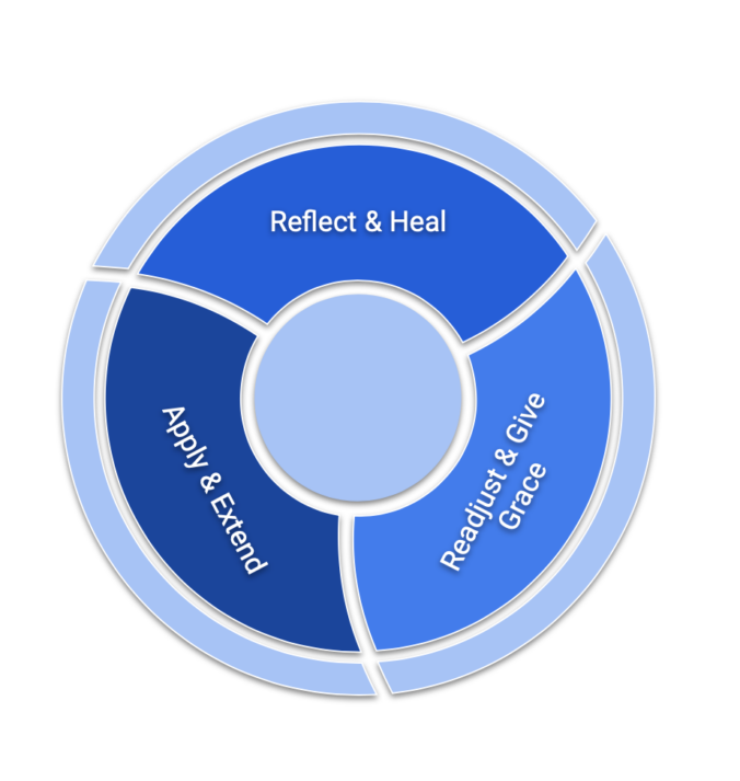 Graphic displaying three pillars in preparing to teach in this next season, namely, (1) reflect and heal, (2) apply and extend, and (3) readjust and give grace,