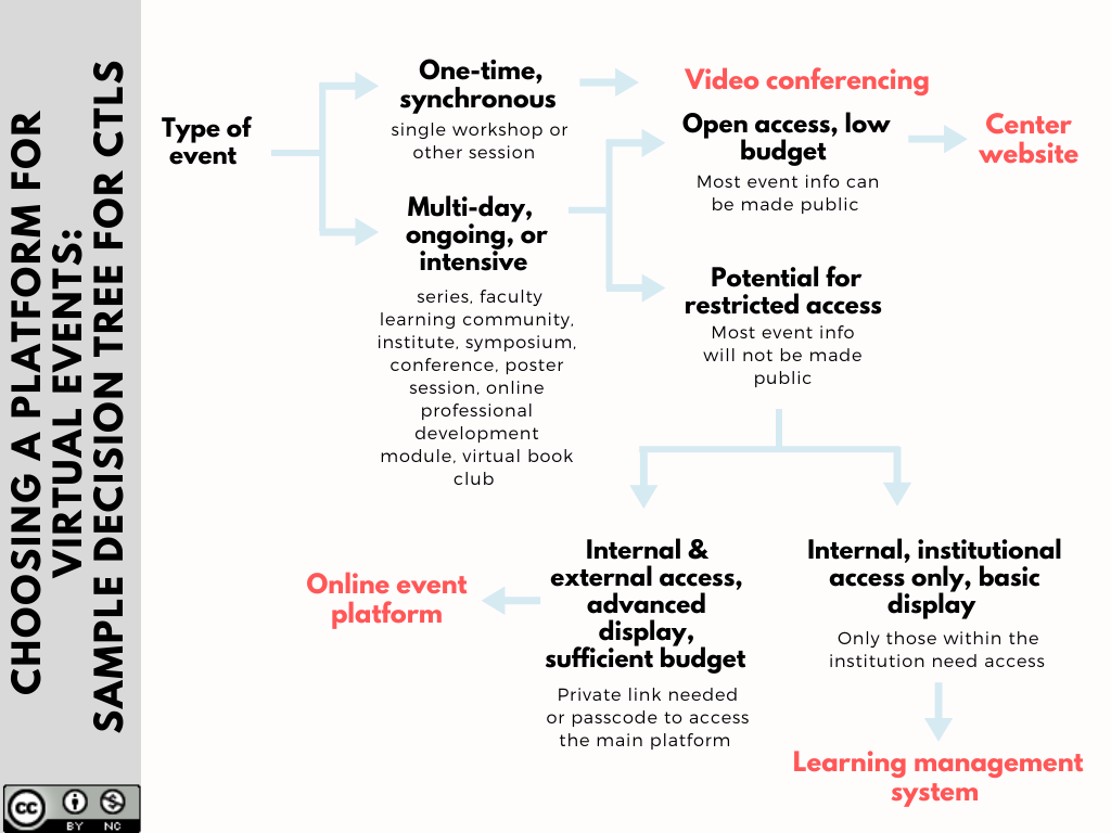 Sample decision tree showing how CTLs can might choose a virtual event platform