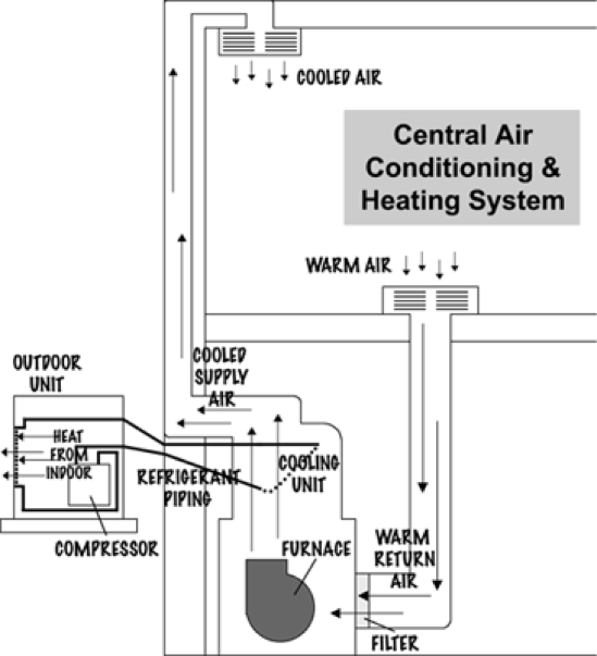 Picture1 ultimate temperature control of central air conditioning system air conditioning unit system diagram at bakdesigns.co