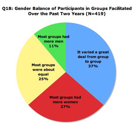 Gender Balance Groups