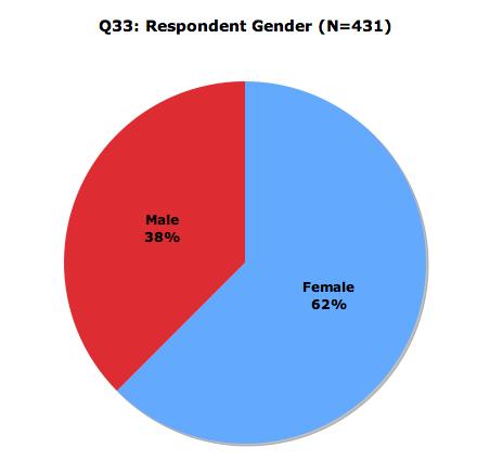 Gender Respondents