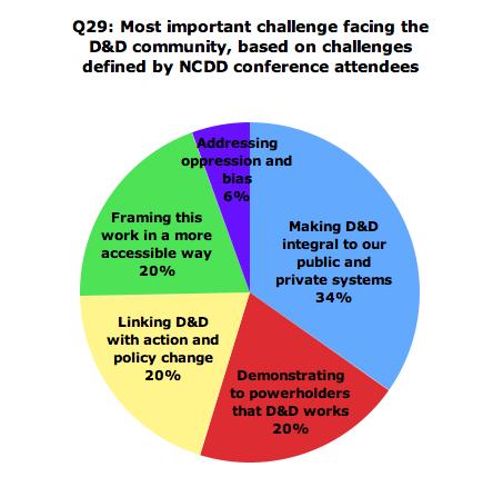 NCDD Challenge Pie