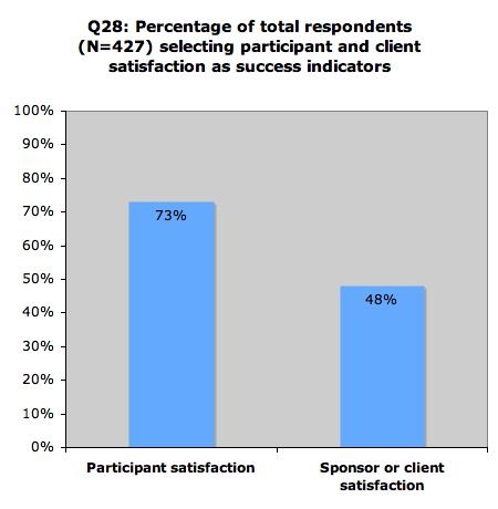 Part Client Satisfaction
