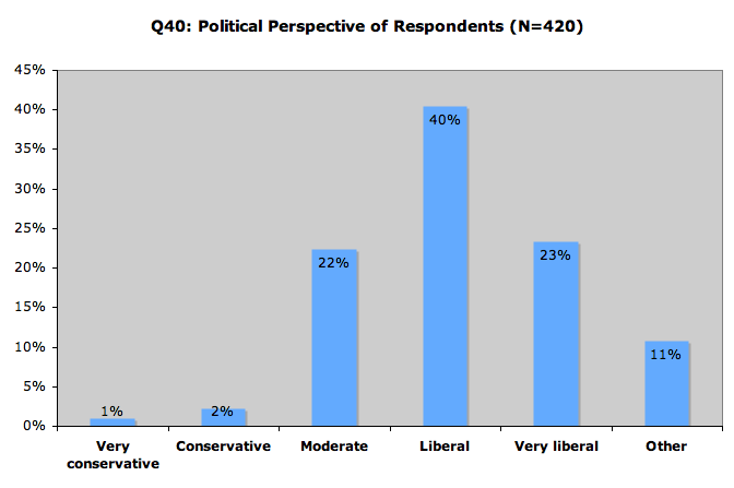 Political Perspective