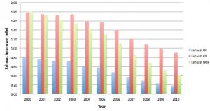 Estimated National Average Vehicle Emissions Rates per Vehicle Using Diesel