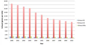 Estimated National Average Vehicle Emissions Rates per Vehicle Using Gasoline