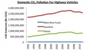 Highway Emissions