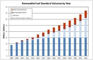 RFS-by-year