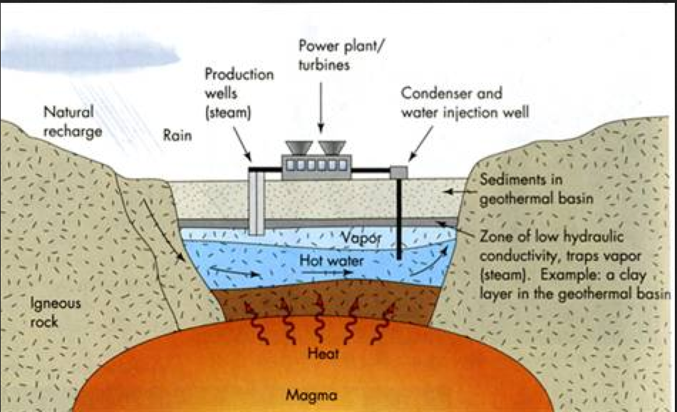 Detailed View of the Geothermal Resource Extraction Process