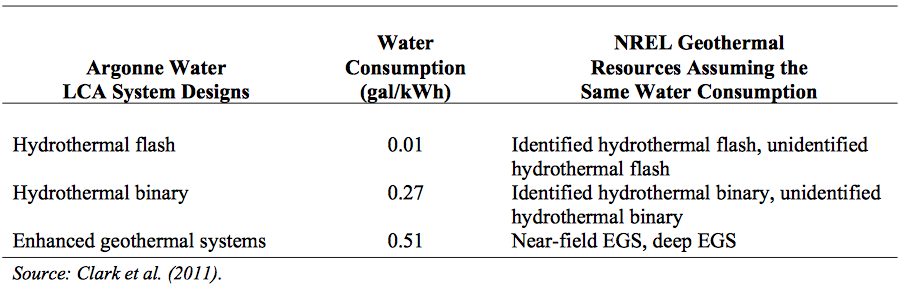 Life Cycle Analysis of Water Consumption for Geothermal Systems