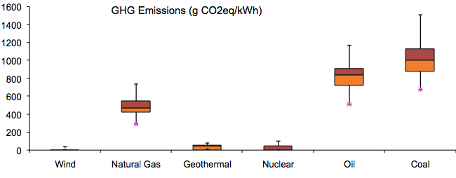 Life Cycle Analyses of Greenhouse Gas Emissions from Electricity Generation Technologies (g CO2eq/kWh)