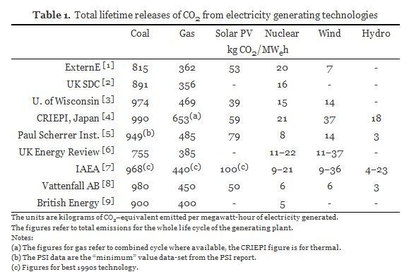 lifetime CO2