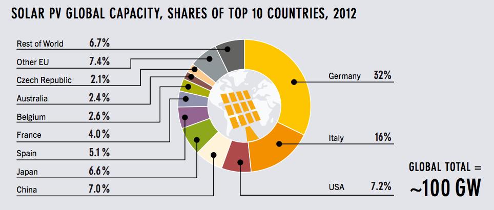 solar-global-PV-capacity-top-countries