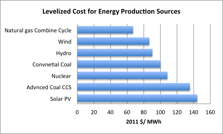 Costs – Wind Electricity