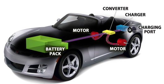Electric Vehicles  U2013 Alternative Fuel Vehicles