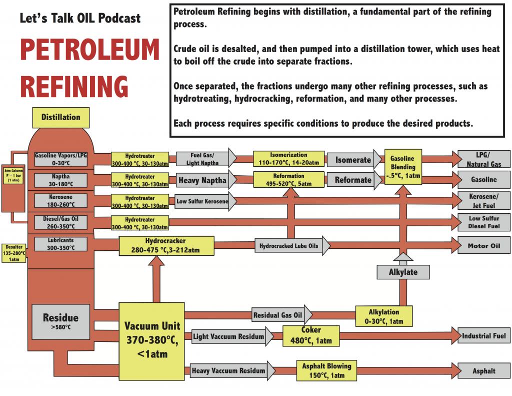 Petroleum Refining Diagram