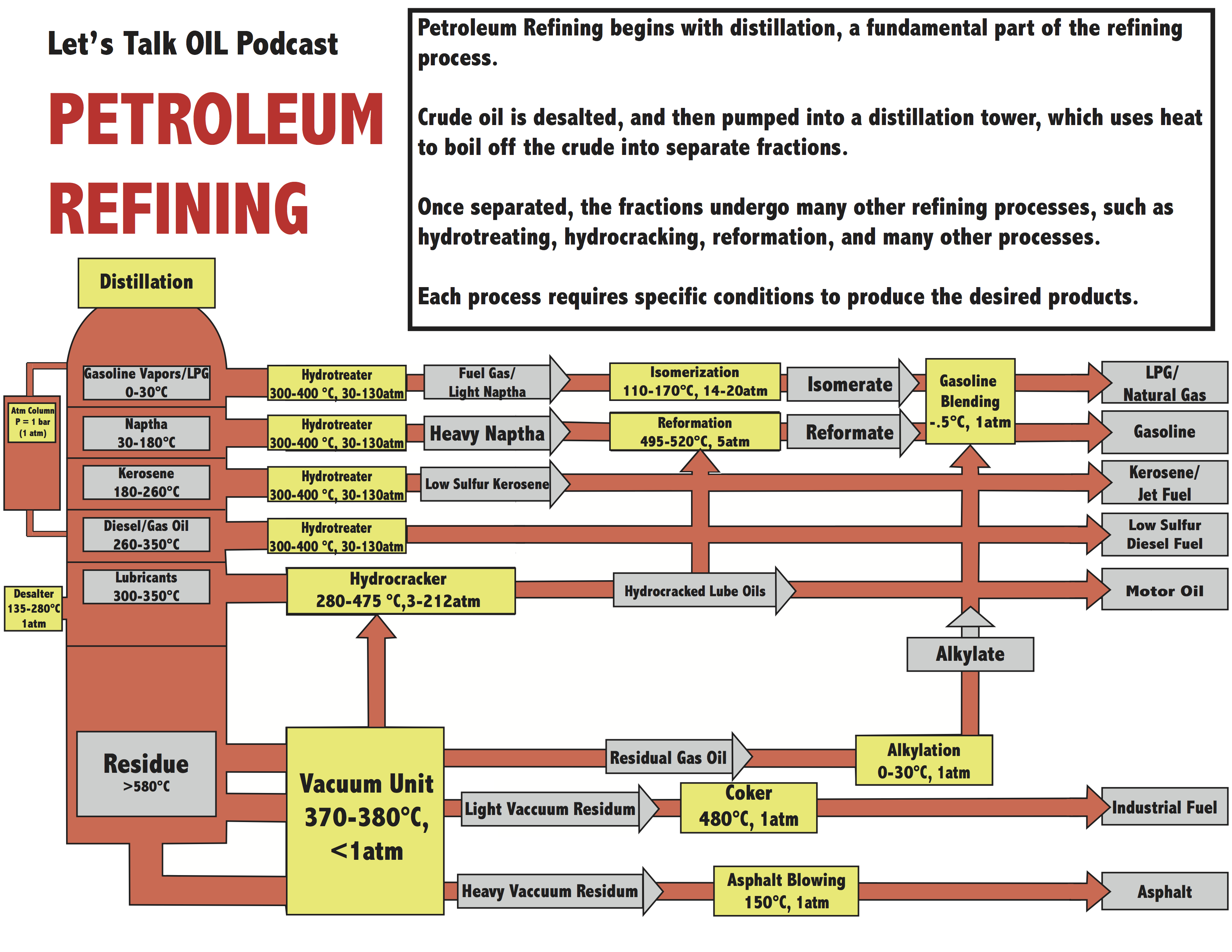 oil refinary process Basics the refining process inputs & outputs refinery rankings  on average , us refineries produce, from a 42-gallon barrel of crude oil, about 20 to 19.