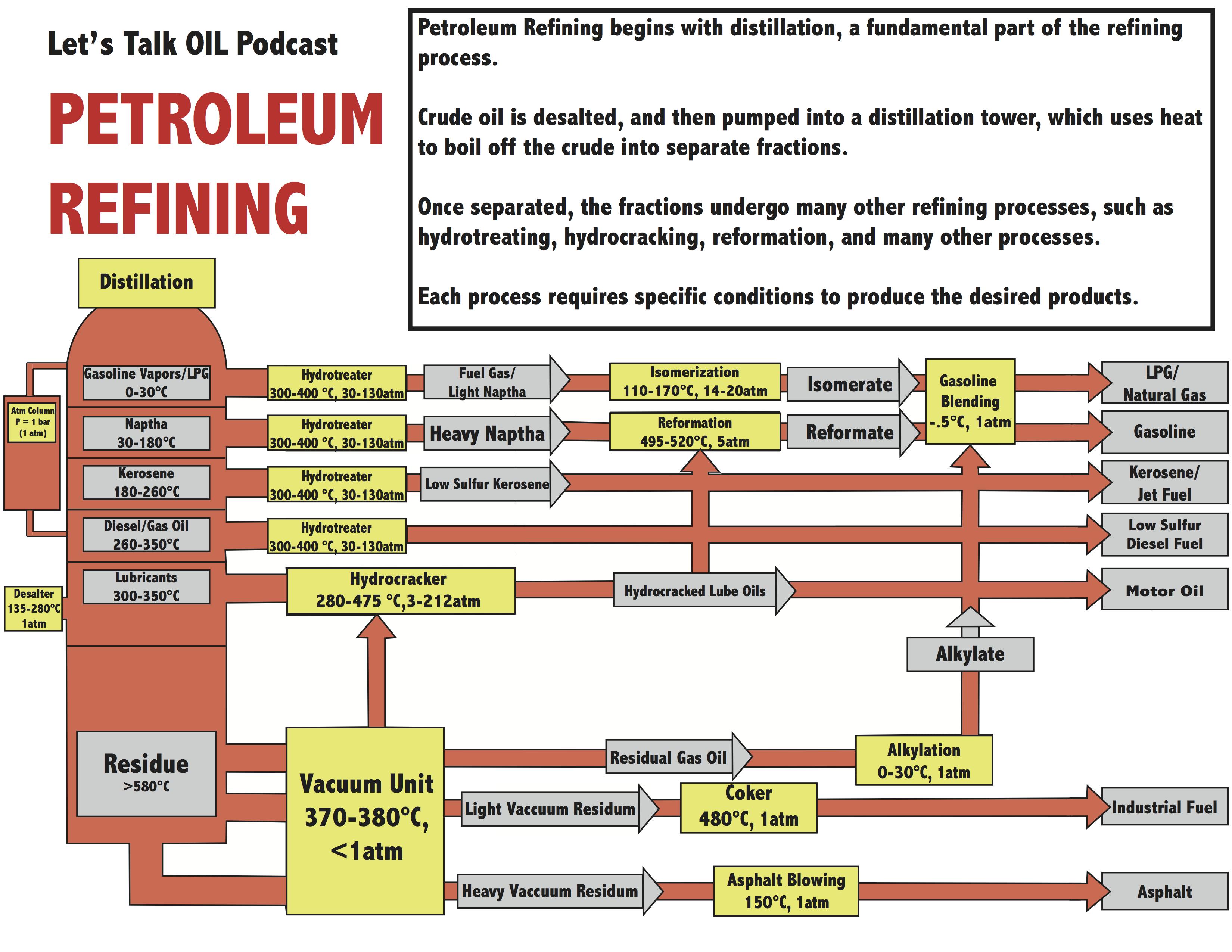 petroleum refining   رسانه ی خبری وبلاگیpetroleum refining