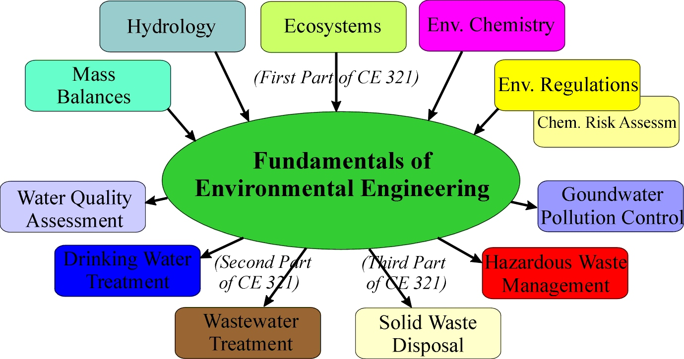 an introduction to the issue of environmental chemicals Chemical pollution introduces chemicals into the natural environment,  when  long-term exposure to chemical pollutants cause native species within an   united states environmental protection agency: an introduction to indoor air  quality.