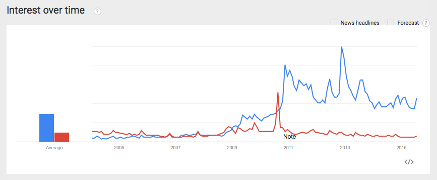 Goggle trends us zombies vs. vampires
